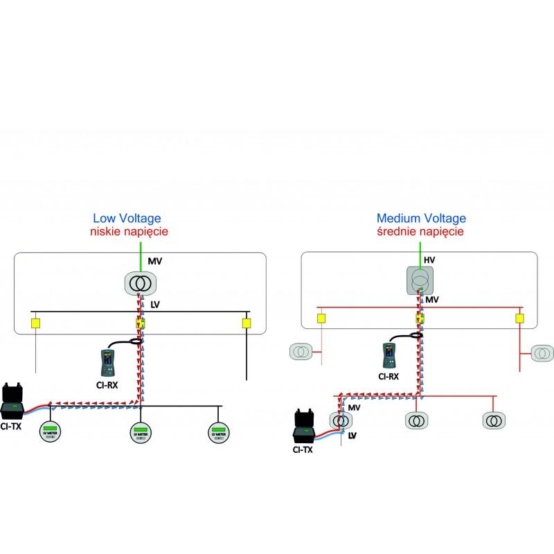 Identificador de cables de BT y MT Ariadna CI - 2